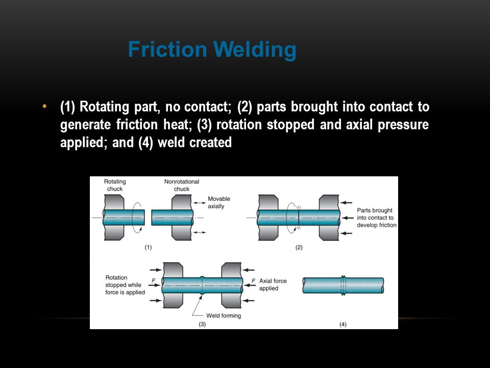 (1) Rotating part, no contact; (2) parts brought into contact to generate friction heat; (3) rotation stopped and axial pressure applied; and (4) weld
