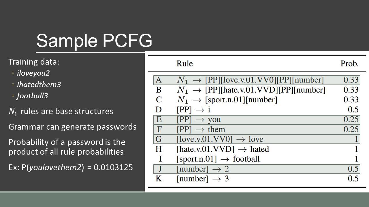 Sample PCFG