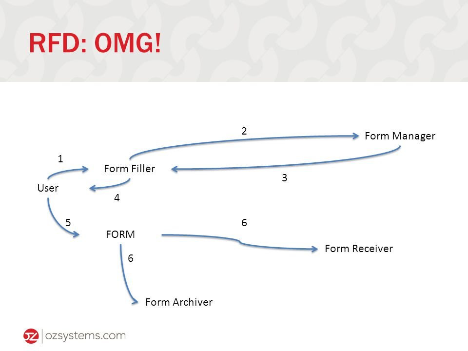 RFD: OMG! Form Filler Form Manager Form Receiver User FORM Form Archiver 1 2 3 4 5 6 6