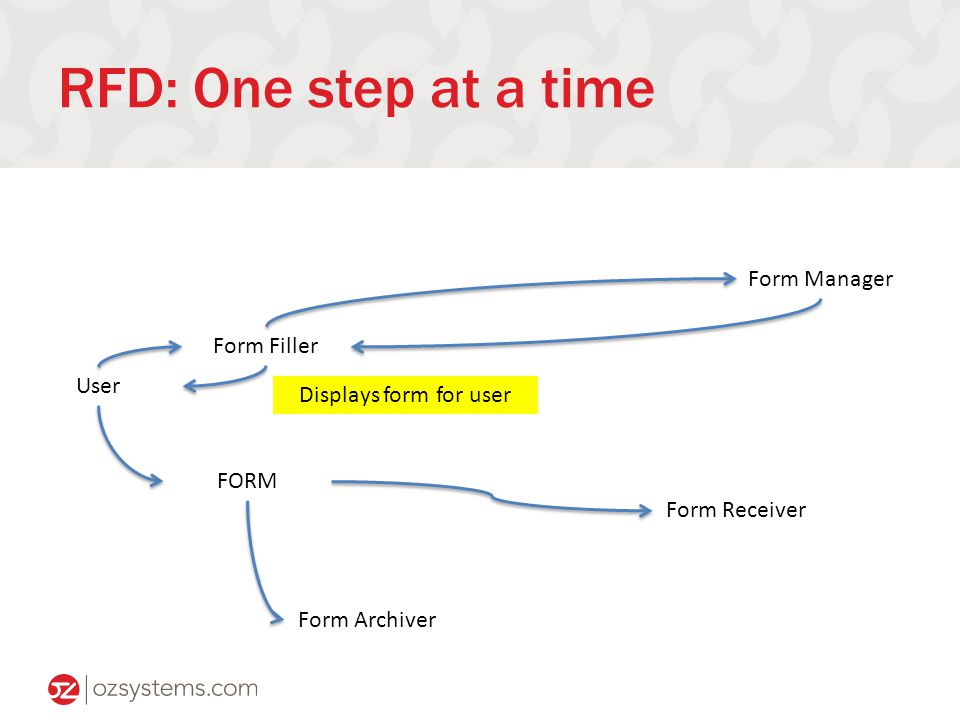 RFD: One step at a time Form Filler Form Manager Form Receiver User FORM Form Archiver Displays form for user