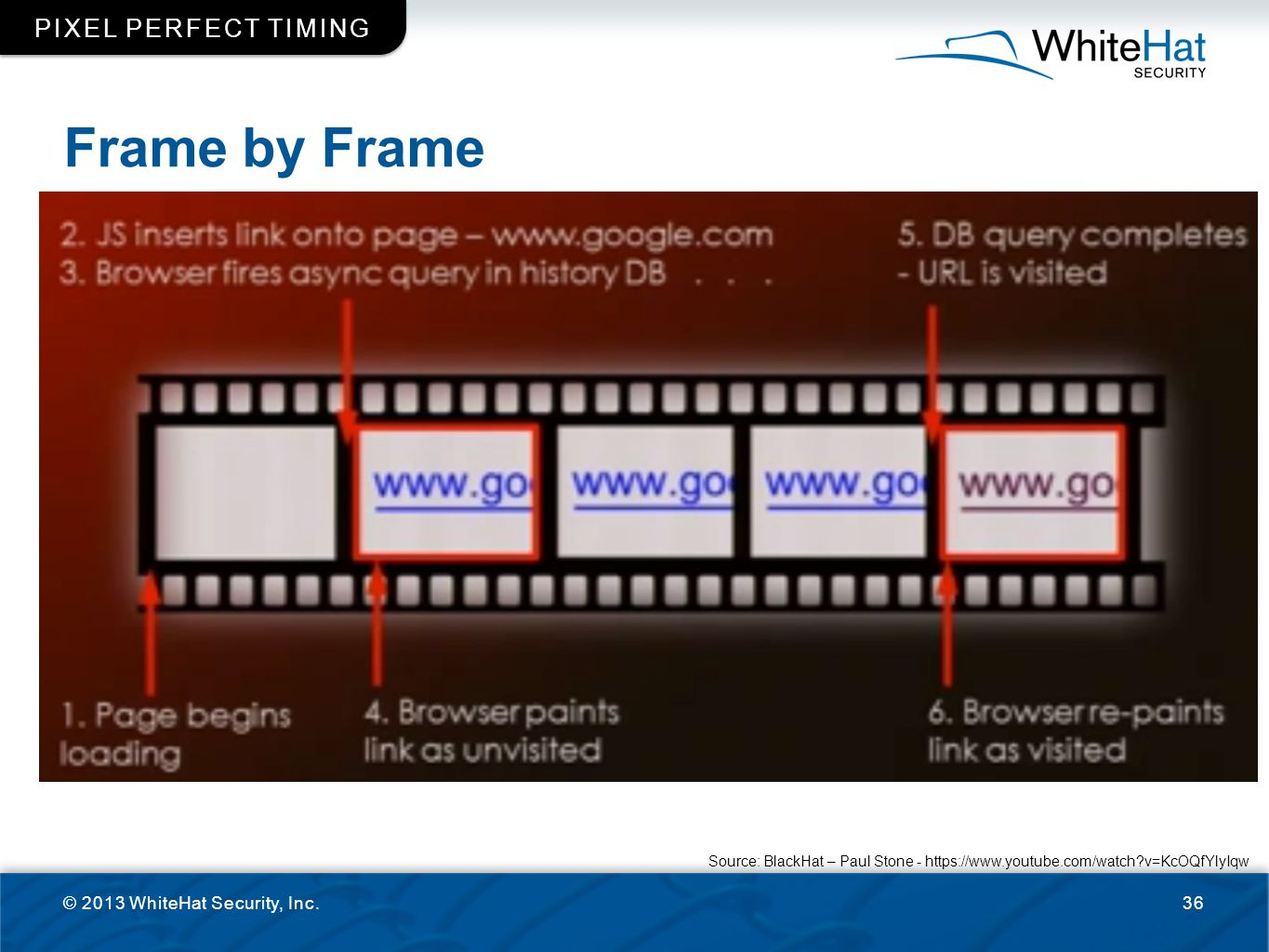 Frame by Frame © 2013 WhiteHat Security, Inc.36 PIXEL PERFECT TIMING Source: BlackHat – Paul Stone - https://www.youtube.com/watch?v=KcOQfYlyIqw