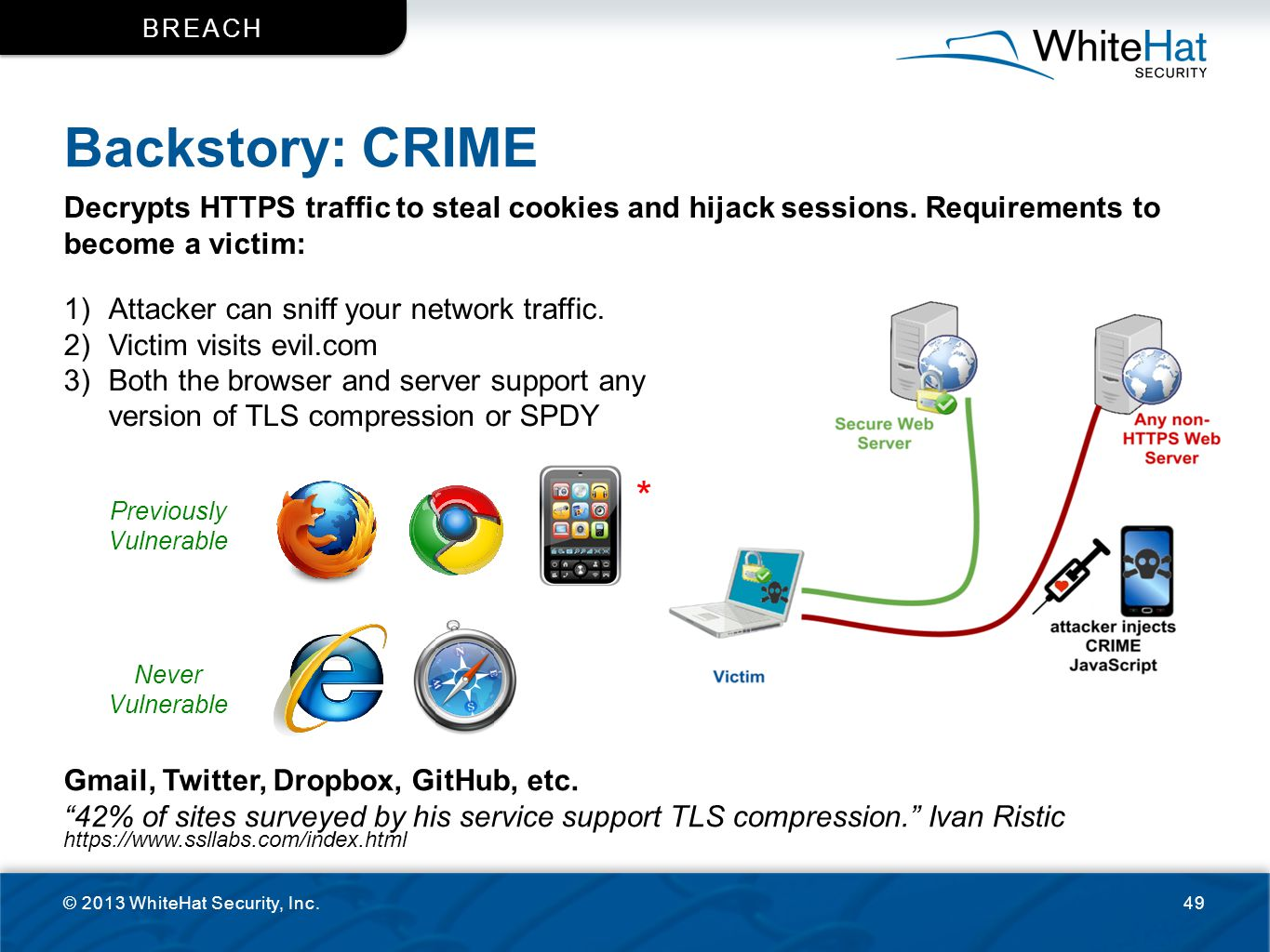 Backstory: CRIME © 2013 WhiteHat Security, Inc.49 BREACH Decrypts HTTPS traffic to steal cookies and hijack sessions. Requirements to become a victim: