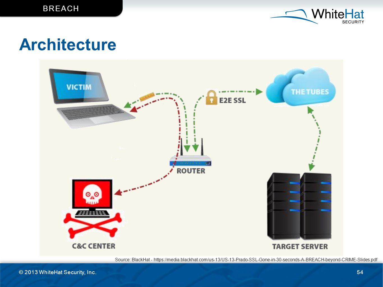Architecture © 2013 WhiteHat Security, Inc.54 BREACH Source: BlackHat - https://media.blackhat.com/us-13/US-13-Prado-SSL-Gone-in-30-seconds-A-BREACH-b