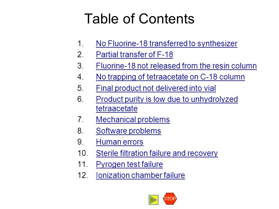 Table of Contents 1.No Fluorine-18 transferred to synthesizerNo Fluorine-18 transferred to synthesizer 2.Partial transfer of F-18Partial transfer of F-18 3.Fluorine-18 not released from the resin columnFluorine-18 not released from the resin column 4.No trapping of tetraacetate on C-18 columnNo trapping of tetraacetate on C-18 column 5.Final product not delivered into vialFinal product not delivered into vial 6.Product purity is low due to unhydrolyzed tetraacetateProduct purity is low due to unhydrolyzed tetraacetate 7.Mechanical problemsMechanical problems 8.Software problemsSoftware problems 9.Human errorsHuman errors 10.Sterile filtration failure and recoverySterile filtration failure and recovery 11.Pyrogen test failurePyrogen test failure 12.Ionization chamber failureIonization chamber failure STOP