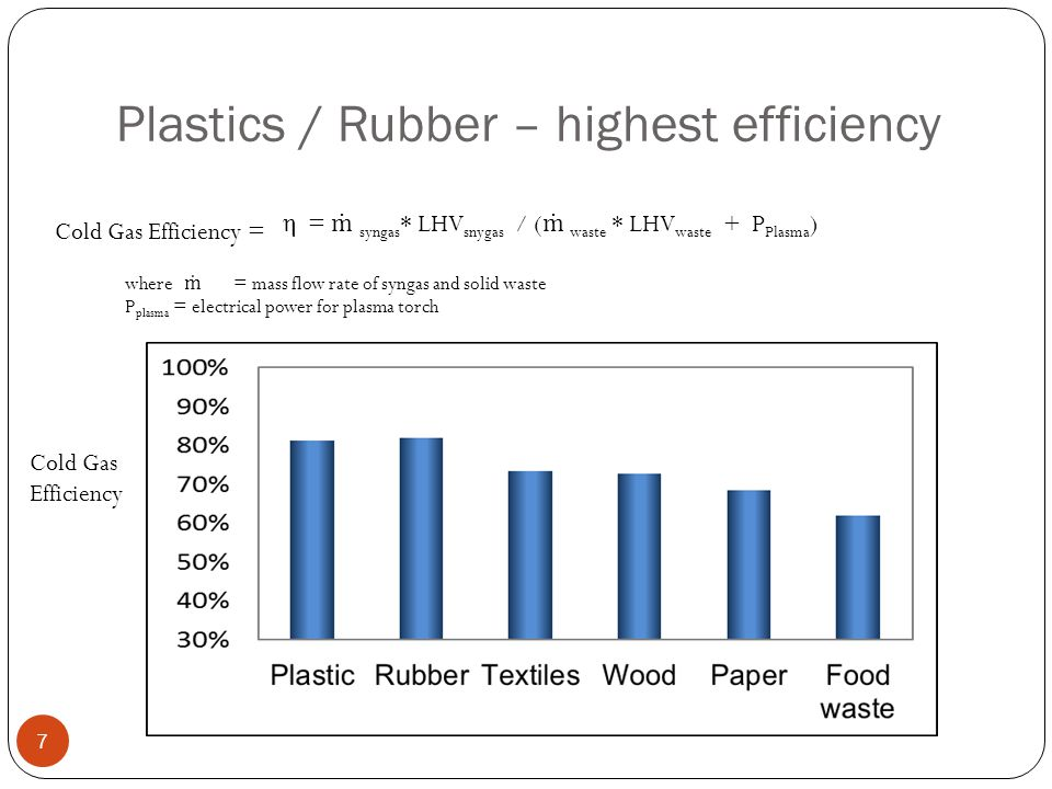Plastics / Rubber – highest efficiency 7 η = ṁ syngas * LHV snygas / ( ṁ waste * LHV waste + P Plasma ) Cold Gas Efficiency = where ṁ = mass flow rate