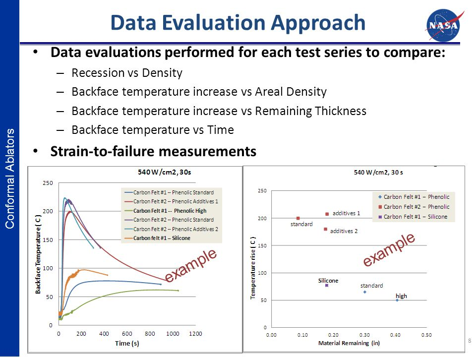 Conformal Ablators IPPW-10 June 17-21 San Jose, CA Data Evaluation Approach Data evaluations performed for each test series to compare: – Recession vs