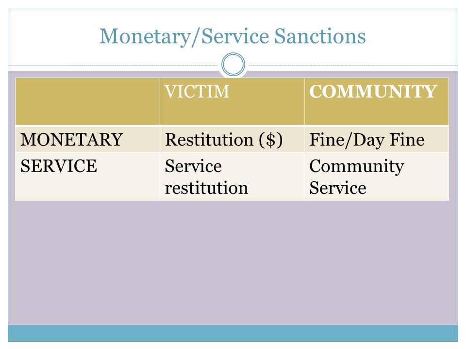 Monetary/Service Sanctions VICTIMCOMMUNITY MONETARYRestitution ($)Fine/Day Fine SERVICEService restitution Community Service