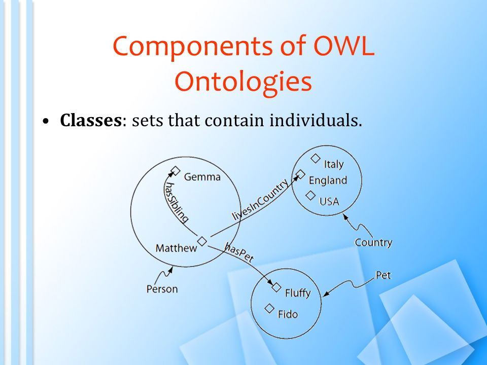 Components of OWL Ontologies Classes: sets that contain individuals.