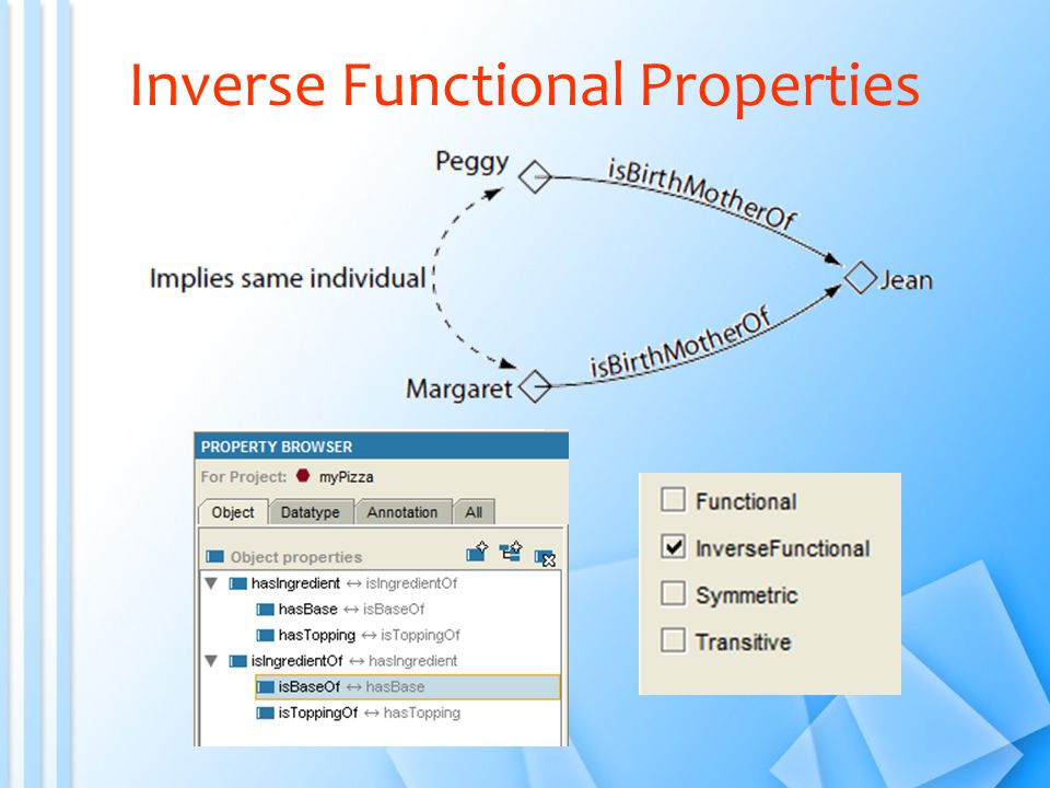 Inverse Functional Properties