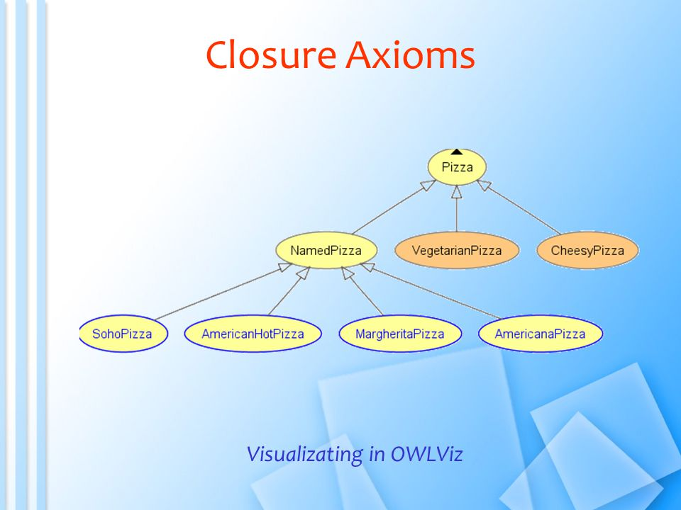 Visualizating in OWLViz Closure Axioms