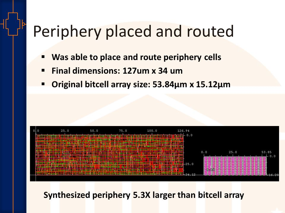 Robust Low Power VLSI Periphery placed and routed  Was able to place and route periphery cells  Final dimensions: 127um x 34 um  Original bitcell array size: 53.84μm x 15.12μm Synthesized periphery 5.3X larger than bitcell array