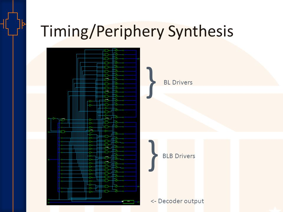 Robust Low Power VLSI Timing/Periphery Synthesis } } BL Drivers BLB Drivers <- Decoder output