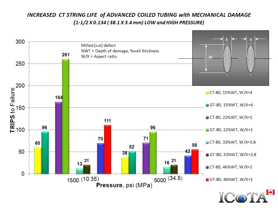 INCREASED CT STRING LIFE of ADVANCED COILED TUBING with MECHANICAL DAMAGE ( 1-1/2 X 0.134 ( 38.1 X 3.4 mm) LOW and HIGH PRESSURE) Milled (cut) defect