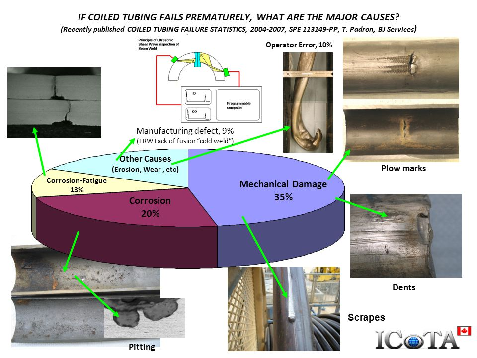 FATIGUE DE-RATING FACTOR FOR COILED TUBING WITH MECHANICAL DAMAGE N = CT fatigue cycles with surface damageN B = Baseline CT fatigue cycles without damage Q = Damage parameterN/N B = Fatigue de-rating factor The University of Tulsa Consortium Data Different damage details N/N B a 0.2260.335 0.3500.469 0.4740.493 0.750