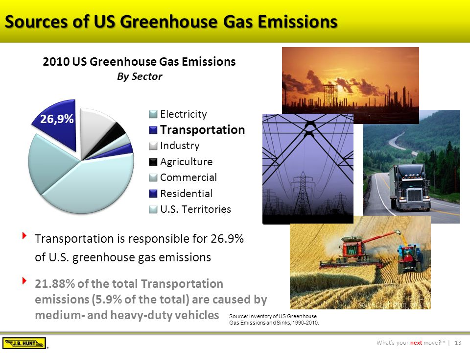 13What's your next move?™ | Sources of US Greenhouse Gas Emissions  Transportation is responsible for 26.9% of U.S.