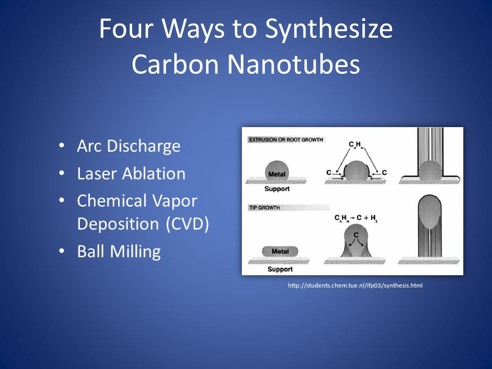 Four Ways to Synthesize Carbon Nanotubes Arc Discharge Laser Ablation Chemical Vapor Deposition (CVD) Ball Milling http://students.chem.tue.nl/ifp03/s