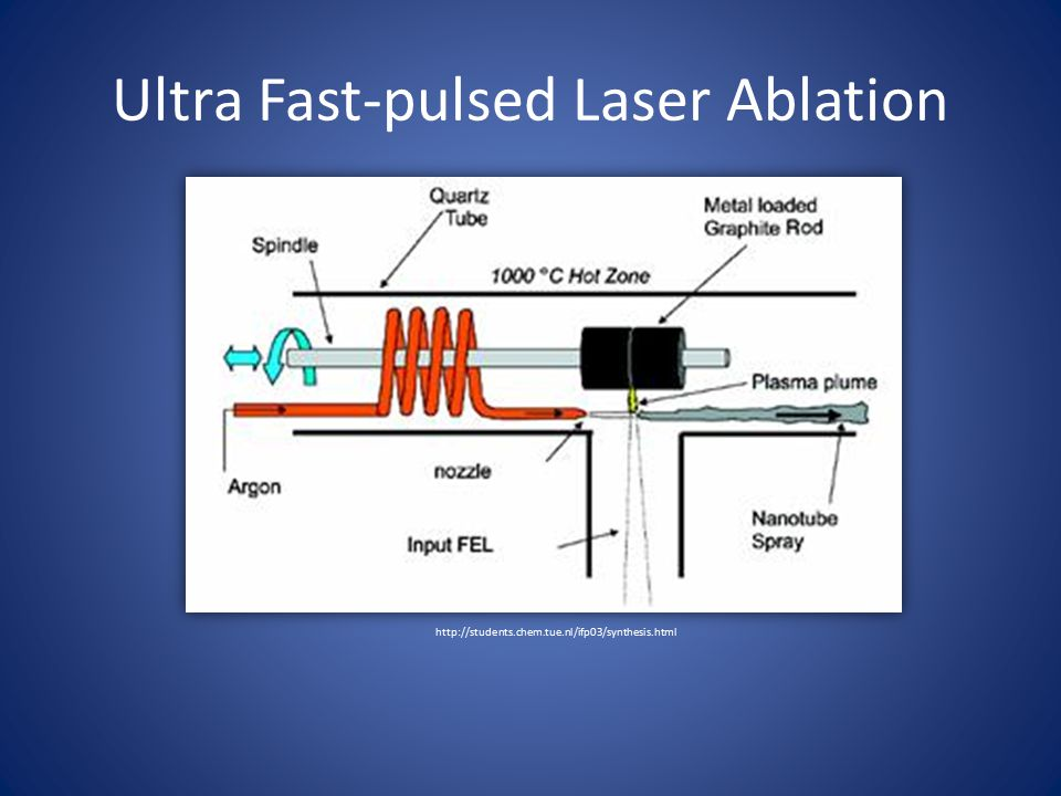 Ultra Fast-pulsed Laser Ablation http://students.chem.tue.nl/ifp03/synthesis.html