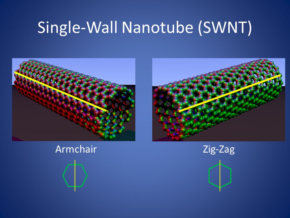 Single-Wall Nanotube (SWNT) ArmchairZig-Zag