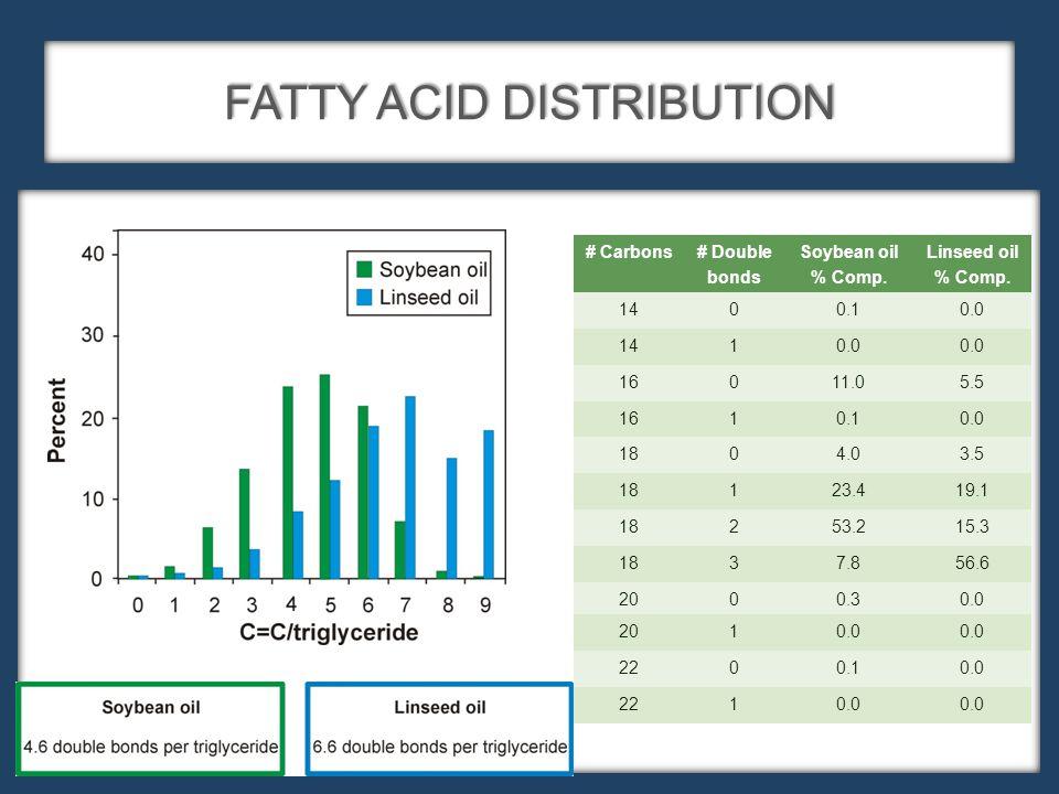 FATTY ACID DISTRIBUTION # Carbons# Double bonds Soybean oil % Comp.