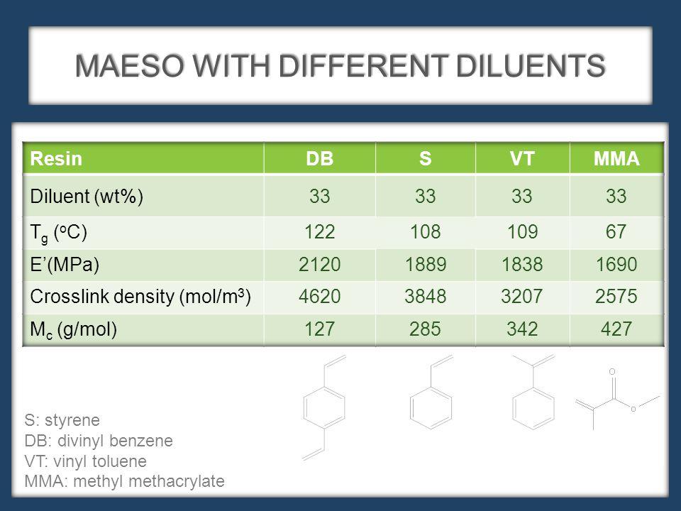 MAESO WITH DIFFERENT DILUENTS S: styrene DB: divinyl benzene VT: vinyl toluene MMA: methyl methacrylate