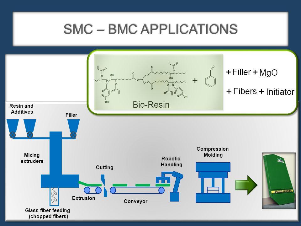 SMC – BMC APPLICATIONS Resin and Additives Filler Glass fiber feeding (chopped fibers) Mixing extruders Extrusion Cutting Robotic Handling Conveyor Compression Molding Initiator MgO Filler + + + Fibers + + Bio-Resin