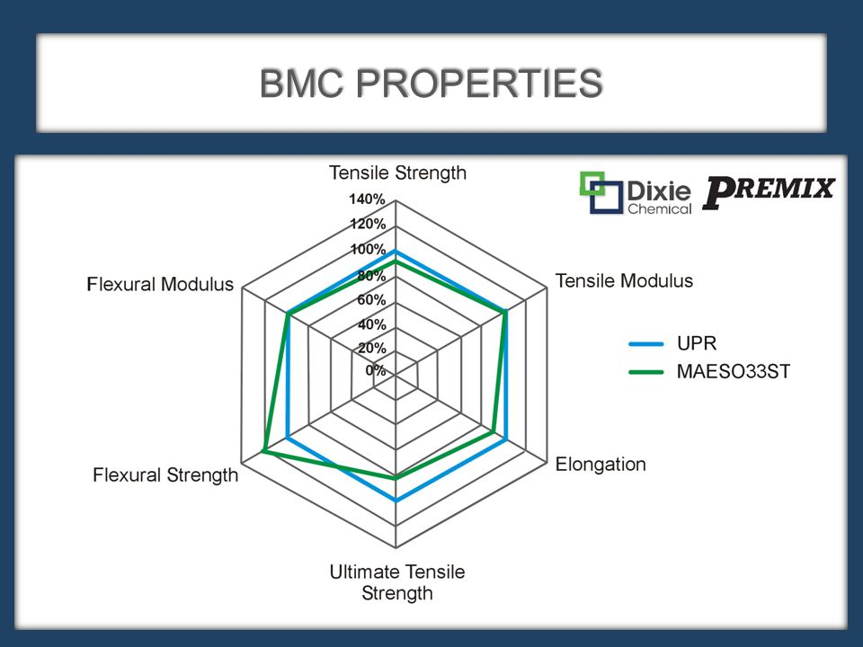 BMC PROPERTIES