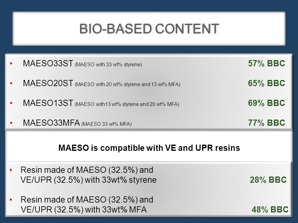 BIO-BASED CONTENT MAESO33ST (MAESO with 33 wt% styrene) 57% BBC MAESO20ST (MAESO with 20 wt% styrene and 13 wt% MFA) 65% BBC MAESO13ST (MAESO with13 wt% styrene and 20 wt% MFA) 69% BBC MAESO33MFA (MAESO 33 wt% MFA) 77% BBC Resin made of MAESO (32.5%) and VE/UPR (32.5%) with 33wt% styrene 28% BBC Resin made of MAESO (32.5%) and VE/UPR (32.5%) with 33wt% MFA 48% BBC MAESO is compatible with VE and UPR resins
