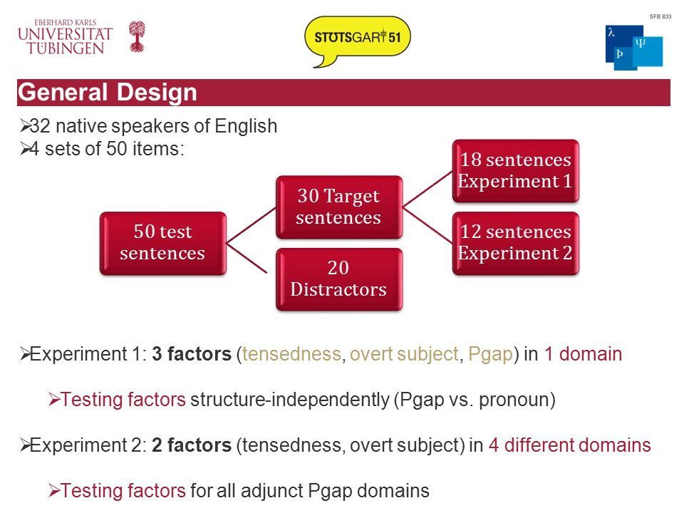 General Design  32 native speakers of English  4 sets of 50 items:  Experiment 1: 3 factors (tensedness, overt subject, Pgap) in 1 domain  Testing factors structure-independently (Pgap vs.