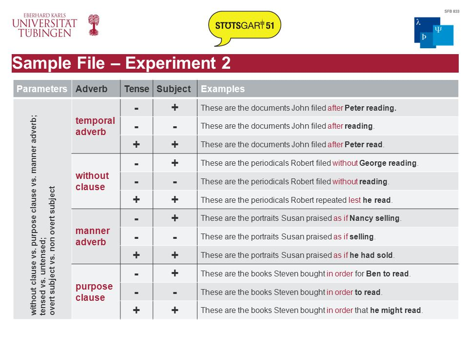 Sample File – Experiment 2 ParametersAdverbTenseSubjectExamples without clause vs.