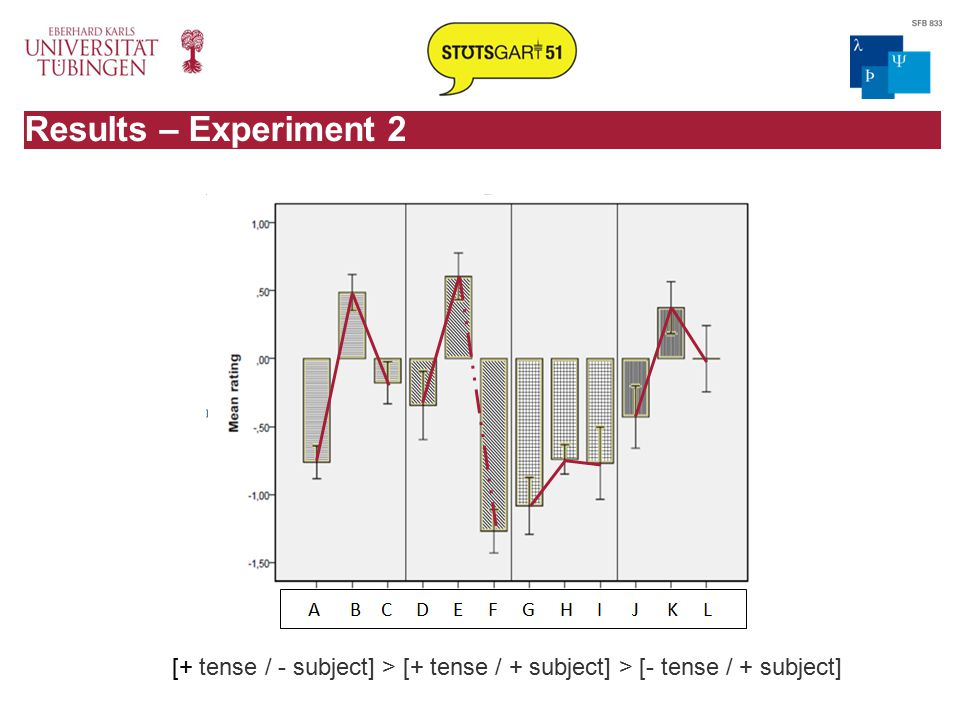 Results – Experiment 2 [+ tense / - subject] > [+ tense / + subject] > [- tense / + subject]