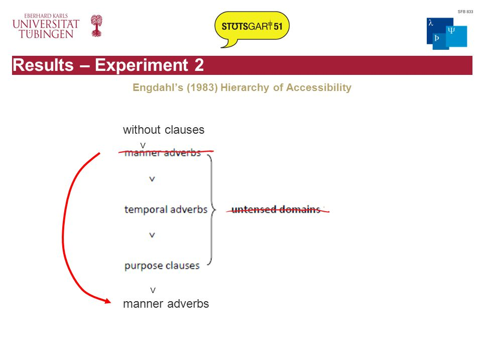 Results – Experiment 2 Engdahl's (1983) Hierarchy of Accessibility without clauses ˅ ˅ manner adverbs