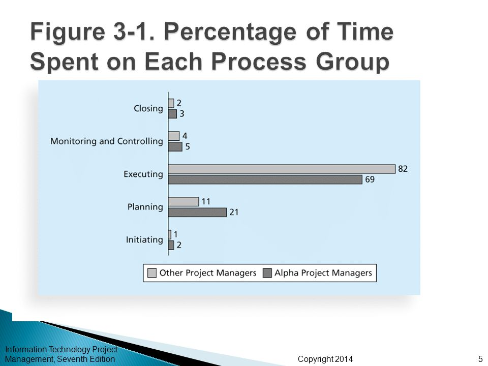 Copyright 2014  Initiating a project includes recognizing and starting a new project or project phase  The main goal is to formally select and start off projects  Table 3-3 shows the project initiation knowledge areas, processes, and outputs Information Technology Project Management, Seventh Edition16