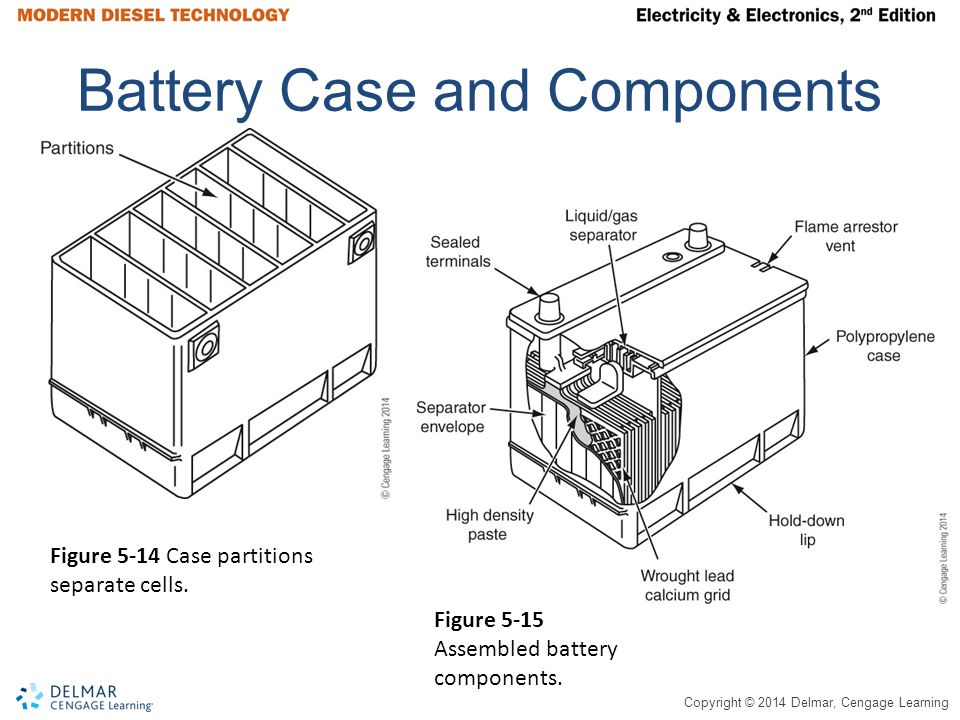Copyright © 2014 Delmar, Cengage Learning Battery Case and Components Figure 5-14 Case partitions separate cells. Figure 5-15 Assembled battery compon