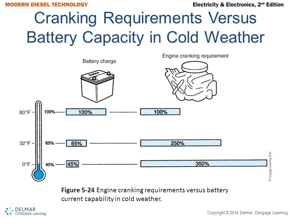 Copyright © 2014 Delmar, Cengage Learning Cranking Requirements Versus Battery Capacity in Cold Weather Figure 5-24 Engine cranking requirements versu