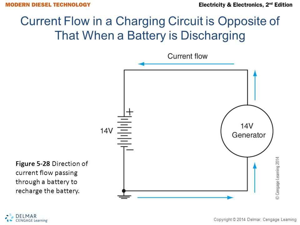 Copyright © 2014 Delmar, Cengage Learning Current Flow in a Charging Circuit is Opposite of That When a Battery is Discharging Figure 5-28 Direction o