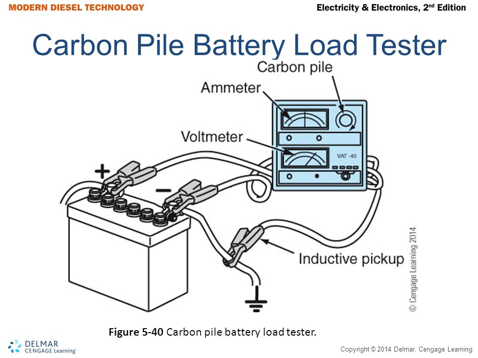 Copyright © 2014 Delmar, Cengage Learning Carbon Pile Battery Load Tester Figure 5-40 Carbon pile battery load tester.