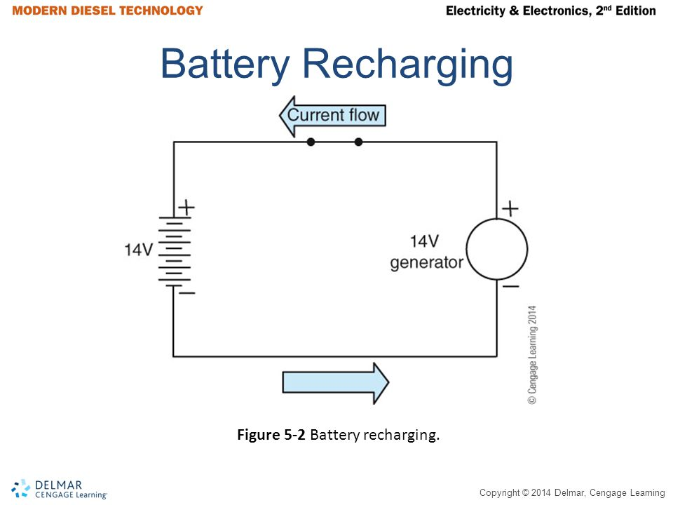 Copyright © 2014 Delmar, Cengage Learning Battery Recharging Figure 5-2 Battery recharging.