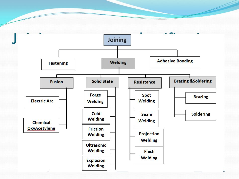 3.2.ADVANTAGES AND DISADVANTAGES OF WELDING 3.2.1.