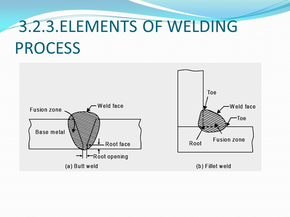 3.2.3.ELEMENTS OF WELDING PROCESS