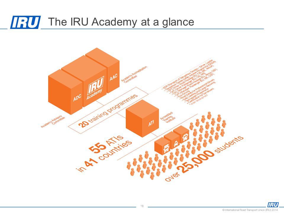 19 The IRU Academy at a glance