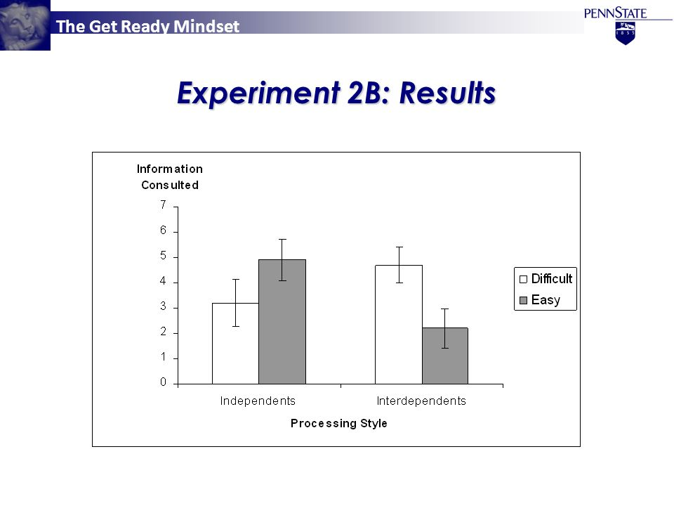 The Get Ready Mindset Experiment 2B: Results