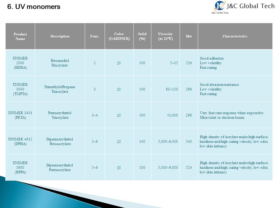 J&C Global Tech 6. UV monomers ProductNameDescriptionFunc.Color(GARDNER)Solid(%)Viscosity (at 25 ℃ )(at 25 ℃ ) Mw Mw Characteristics Characteristics U