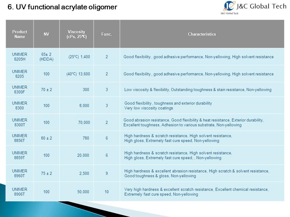 J&C Global Tech 6. UV functional acrylate oligomer Product Name NV Viscosity (cPs, 25 ℃ ) Func.Characteristics UNIMER 8205H 65± 2 (HDDA) (25 ℃ ) 1,400