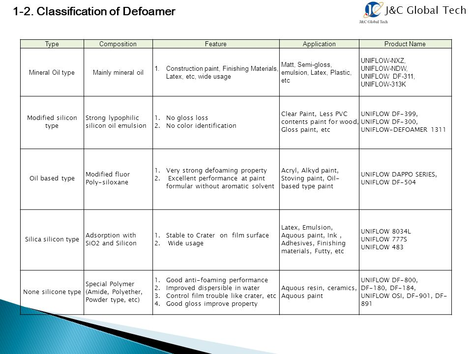 J&C Global Tech 1-2. Classification of Defoamer TypeCompositionFeatureApplicationProduct Name Mineral Oil typeMainly mineral oil 1. Construction paint