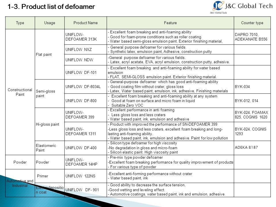 J&C Global Tech 1-3. Product list of defoamer TypeUsageProduct NameFeatureCounter type Constructional Paint Flat paint UNIFLOW- DEFOAMER 313K - Excell