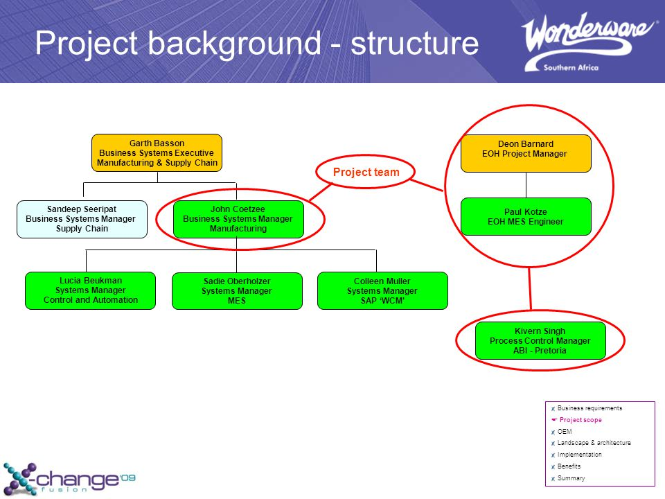 Project background - structure Business requirements  Project scope OEM Landscape & architecture Implementation Benefits Summary Garth Basson Business Systems Executive Manufacturing & Supply Chain John Coetzee Business Systems Manager Manufacturing Sandeep Seeripat Business Systems Manager Supply Chain Lucia Beukman Systems Manager Control and Automation Sadie Oberholzer Systems Manager MES Colleen Muller Systems Manager SAP 'WCM' Deon Barnard EOH Project Manager Paul Kotze EOH MES Engineer Project team Kivern Singh Process Control Manager ABI - Pretoria