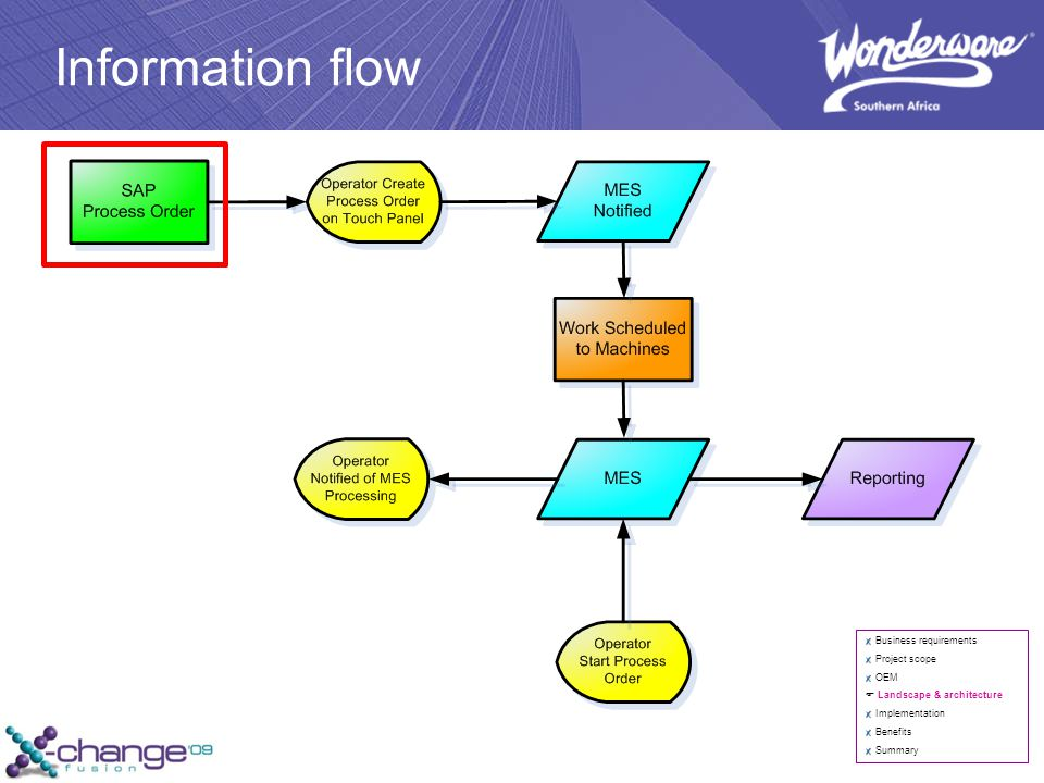 Information flow Business requirements Project scope OEM  Landscape & architecture Implementation Benefits Summary