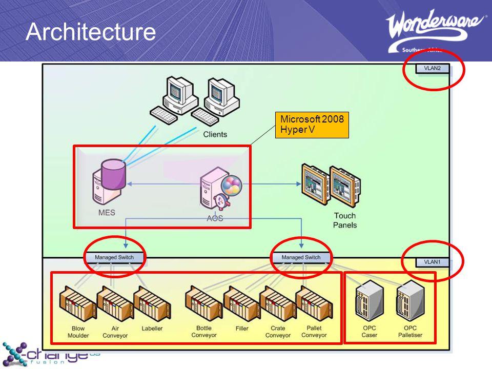 Architecture Microsoft 2008 Hyper V