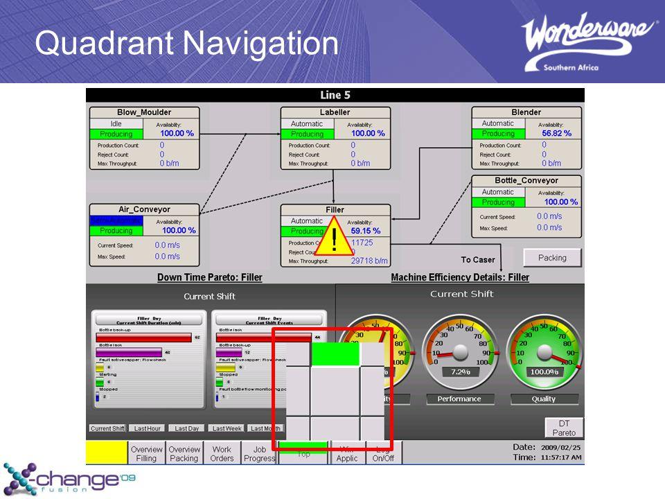Quadrant Navigation