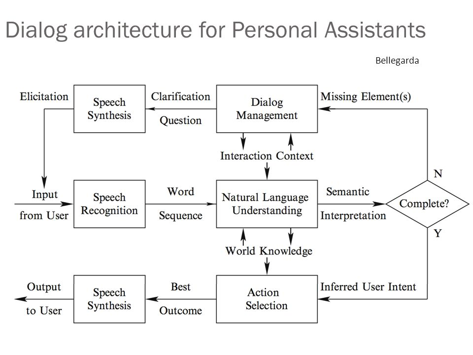Dialog architecture for Personal Assistants Bellegarda
